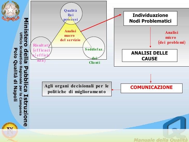 Analisi macro  del servizio Qualità Dei processi Soddisfaz.  dei Clienti COMUNICAZIONE Agli organi decisionali per le poli...