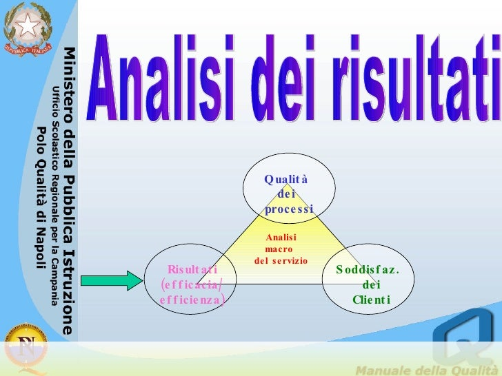 Analisi dei risultati Analisi macro  del servizio Qualità dei processi Soddisfaz.  dei Clienti Risultati (efficacia/ effic...