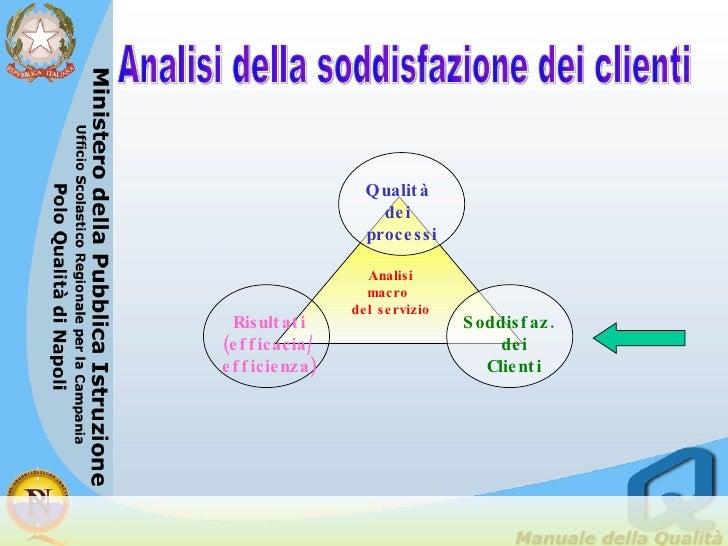 Analisi della soddisfazione dei clienti Analisi macro  del servizio Qualità dei processi Soddisfaz.  dei Clienti Risultati...