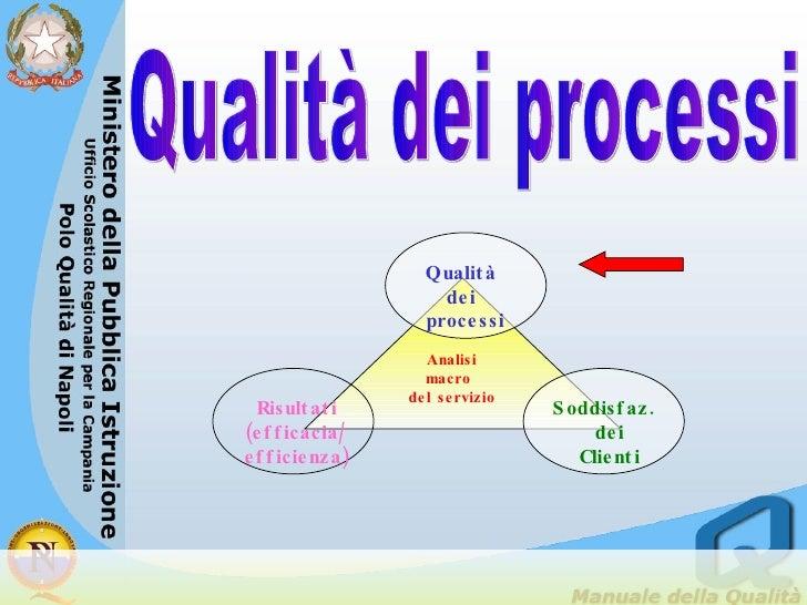 Qualità dei processi Analisi macro  del servizio Qualità dei processi Soddisfaz.  dei Clienti Risultati (efficacia/ effici...