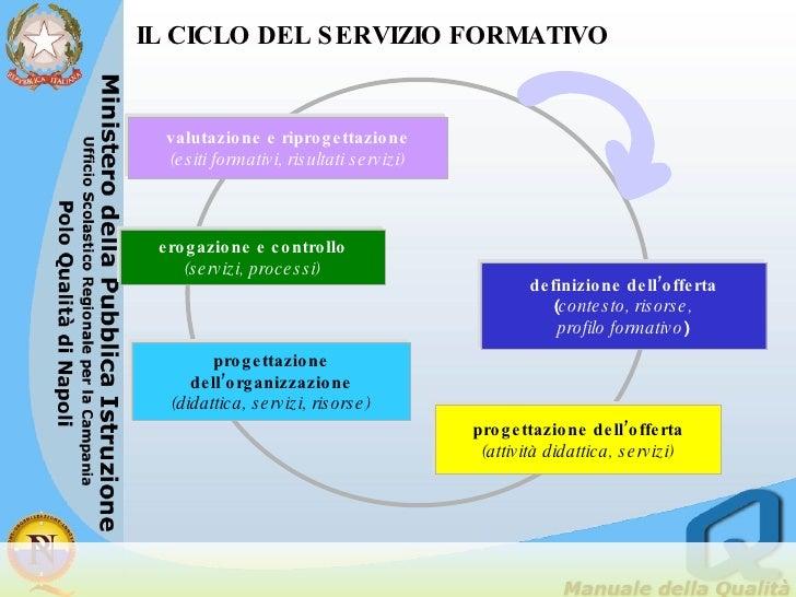 IL CICLO DEL SERVIZIO FORMATIVO definizione dell'offerta ( contesto, risorse,  profilo formativo ) progettazione dell'offe...