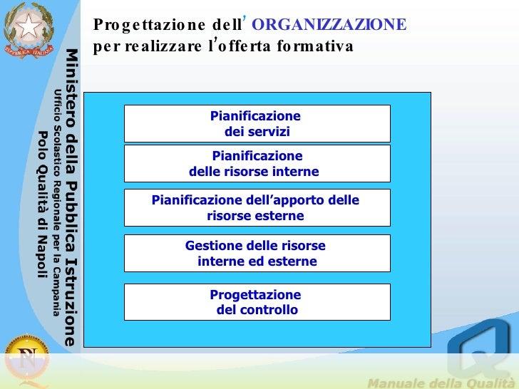 Pianificazione  dei servizi Gestione delle risorse  interne ed esterne Pianificazione dell'apporto delle  risorse esterne ...