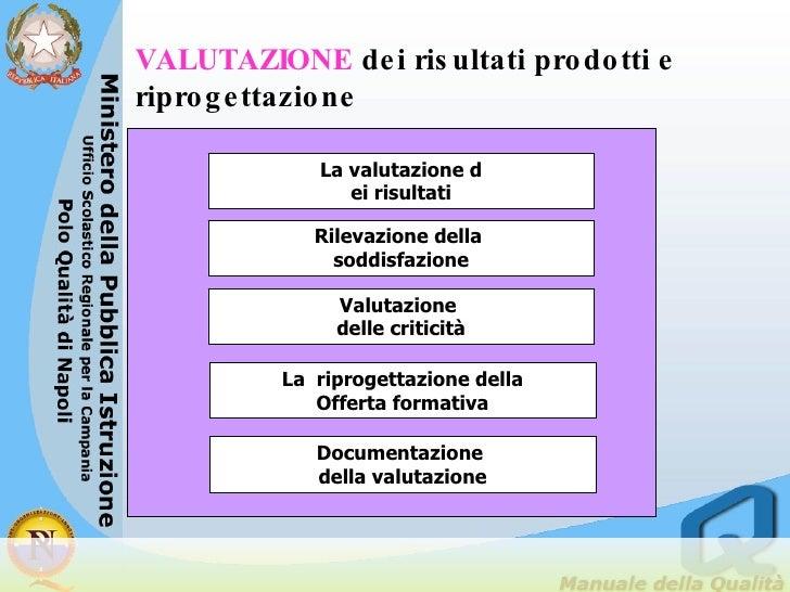 La valutazione d ei risultati Valutazione  delle criticità La  riprogettazione della Offerta formativa VALUTAZIONE   dei r...