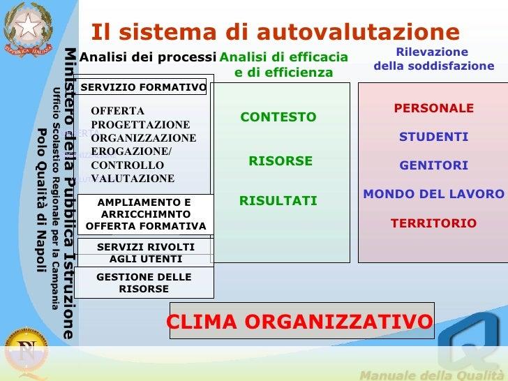 OFFERTA ORGANIZZAZIONE VALUTAZIONE Analisi di efficacia e di efficienza Rilevazione  della soddisfazione PERSONALE STUDENT...