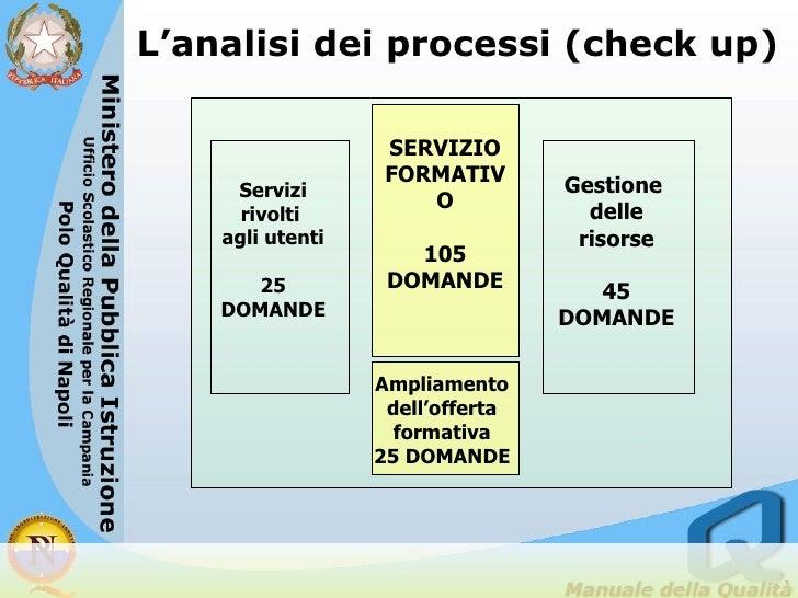 L'analisi dei processi (check up) Ampliamento dell'offerta formativa 25 DOMANDE Servizi rivolti  agli utenti 25 DOMANDE Ge...