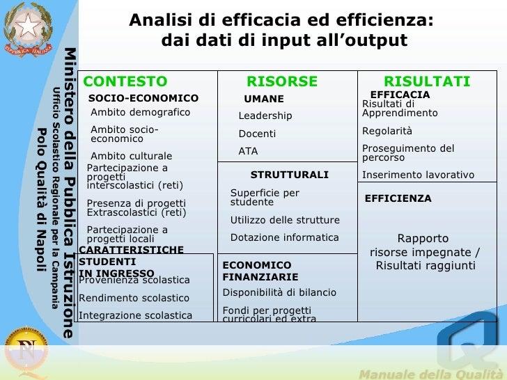 Rapporto  risorse impegnate /  Risultati raggiunti   CONTESTO Analisi di efficacia ed efficienza:  dai dati di input all'o...