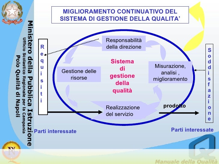 Responsabilità della direzione Gestione delle risorse Misurazione, analisi , miglioramento Realizzazione del servizio MIGL...