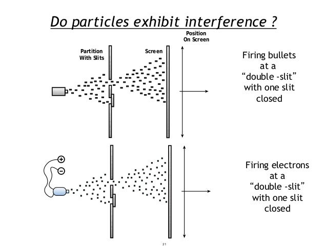 """Do particles exhibit interference ? Position On Screen Partition Screen With Slits Firing bullets at a """"double -slit"""" with..."""