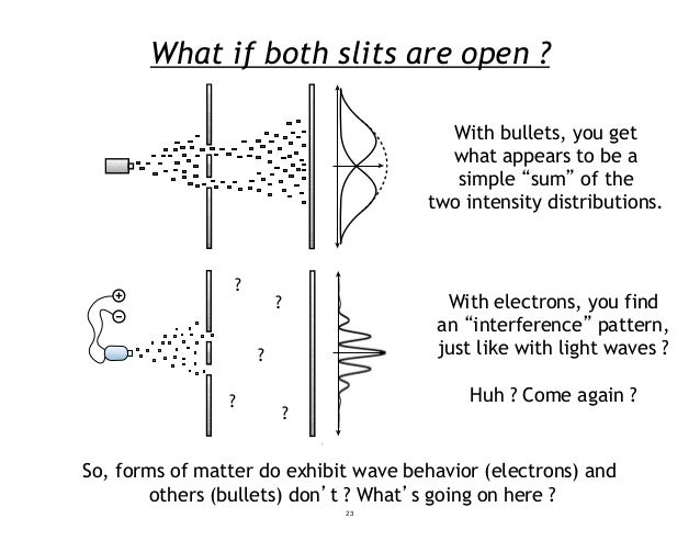"""What if both slits are open ? With bullets, you get what appears to be a simple """"sum"""" of the two intensity distributions. ..."""