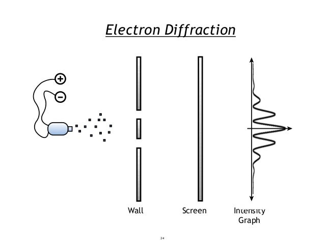Electron Diffraction Wall Screen Intensity Graph 24