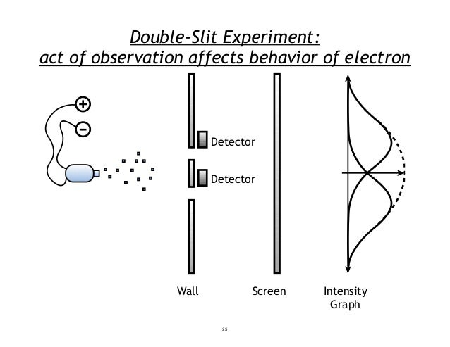 Double-Slit Experiment: act of observation affects behavior of electron Detector Detector Wall Screen Intensity Graph 25