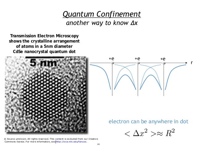 Quantum Confinement electron can be anywhere in dot another way to know Δx Transmission Electron Microscopy shows the crys...