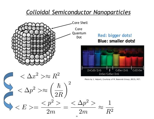 Colloidal Semiconductor Nanoparticles Red: bigger dots! Blue: smaller dots! Core Shell Core Quantum Dot 29 Photo by J. Hal...