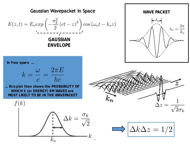 Gaussian Wavepacket in SpaceGaussian Wavepacket in Space GAUSSIAN ENVELOPE Gaussian Wavepacket in Space In free space … … ...