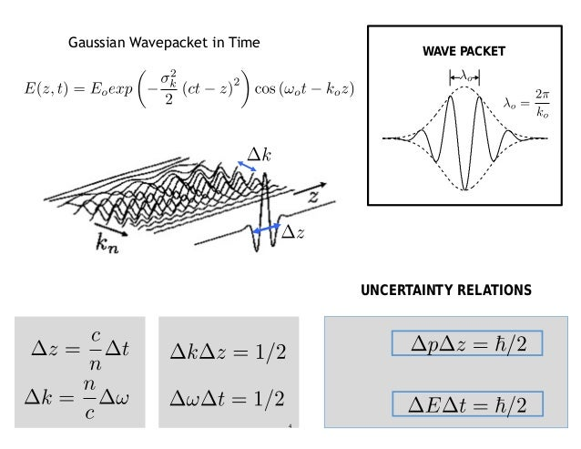 UNCERTAINTY RELATIONS Gaussian Wavepacket in Time WAVE PACKET 4