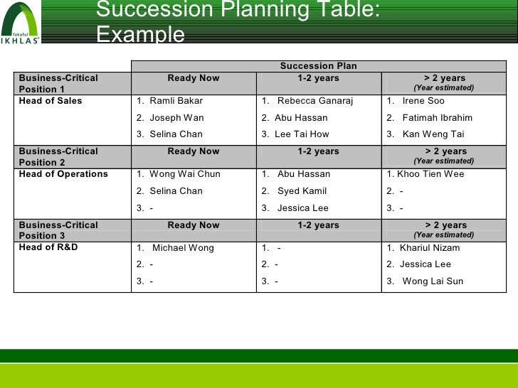 How to write a succession plan collegeconsultantsxfc2com for Employee succession planning template