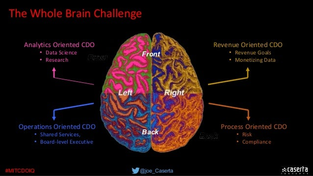 @joe_Caserta#MITCDOIQ TheWholeBrainChallenge Front Back AnalyticsOrientedCDO • DataScience • Research ProcessOrient...