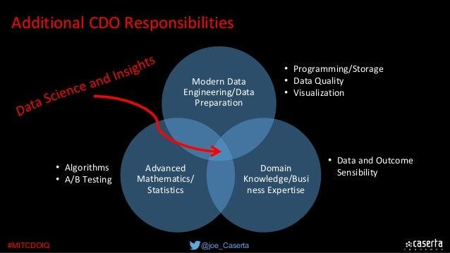 @joe_Caserta#MITCDOIQ AdditionalCDOResponsibilities ModernData Engineering/Data Preparation Domain Knowledge/Busi ne...