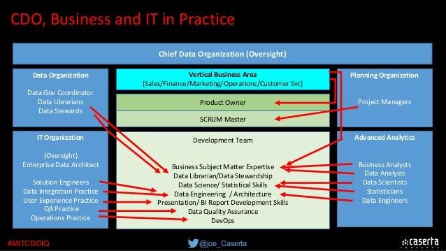 @joe_Caserta#MITCDOIQ Chief Data Organization (Oversight) Vertical Business Area [Sales/Finance/Marketing/Operations/Custo...