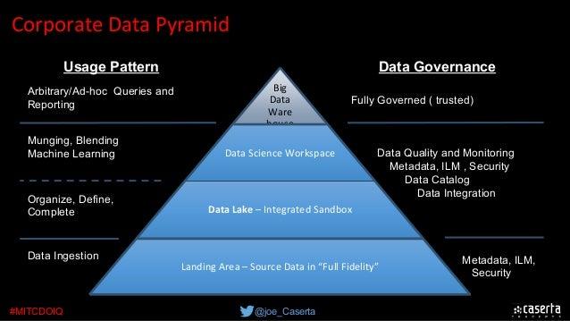 @joe_Caserta#MITCDOIQ CorporateDataPyramid Data Ingestion Organize, Define, Complete Munging, Blending Machine Learning ...