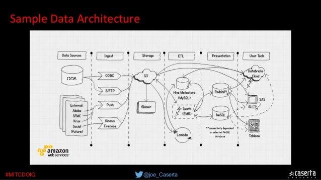 @joe_Caserta#MITCDOIQ SampleDataArchitecture ODS