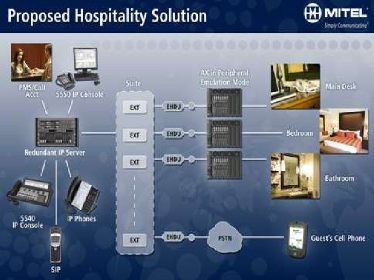 Mitel Hospitality Solutions