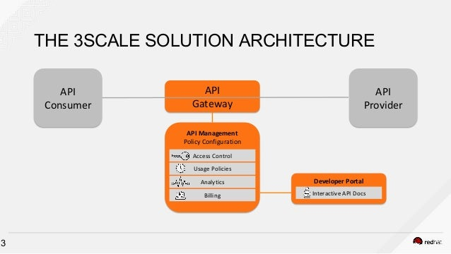 3 THE 3SCALE SOLUTION ARCHITECTURE API Gateway API Consumer API Provider API Management Policy Configuration Access Contro...