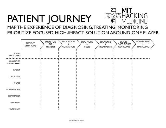 MIT HackingMedicine Healthcare ReDesign Toolset and Worksheets 2014 – Drivers Ed Worksheets