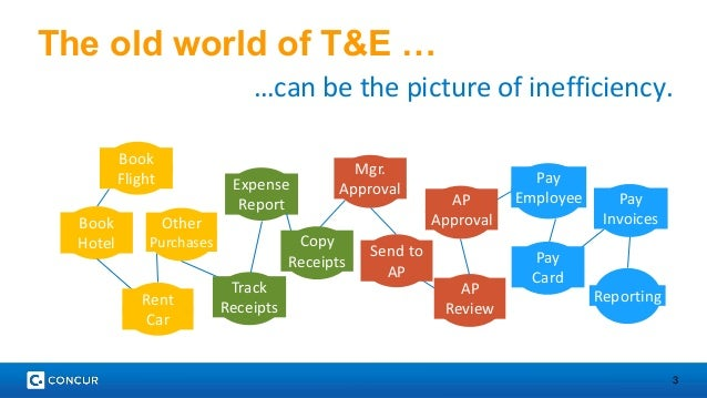 3  The old world of T&E …  …can be the picture of inefficiency.  Mgr.  Approval  Pay  Invoices  Pay  Employee  AP  Review ...