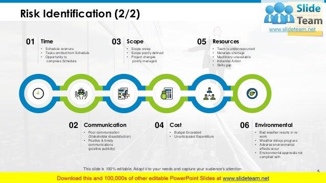 Mitigation Planning PowerPoint Presentation Slides