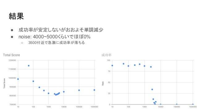 結果 ● 成功率が安定しないがおおよそ単調減少 ● noise: 4000~5000くらいでほぼ0% ○ 3500付近で急激に成功率が落ちる