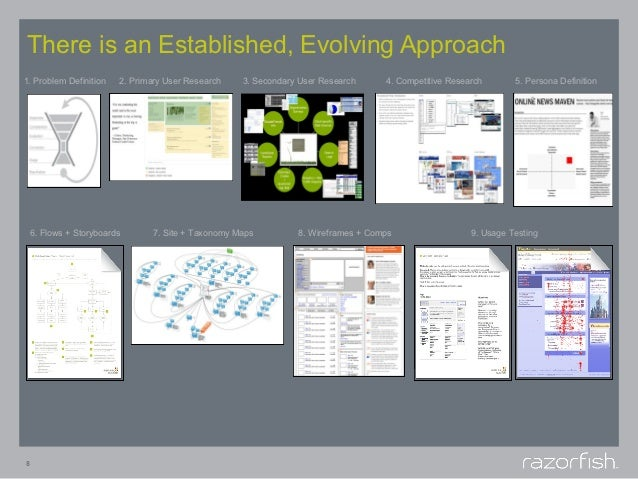 There is an Established, Evolving Approach1. Problem Definition    2. Primary User Research   3. Secondary User Research  ...