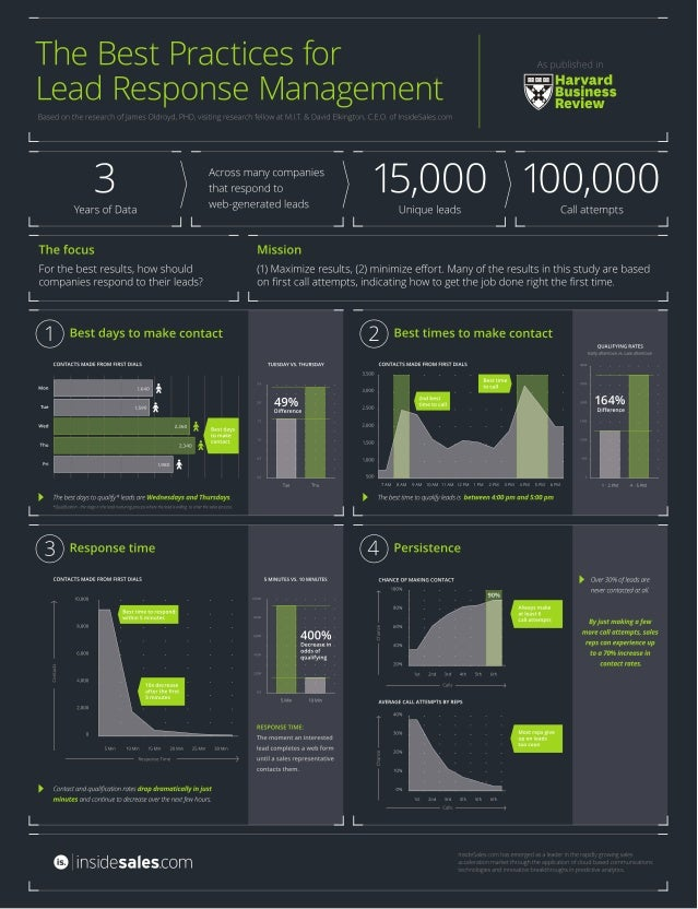 Mit lead management study infographic