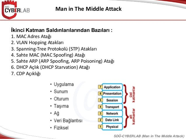 Man in The Middle Attack İkinci Katman Saldırılarılarından Bazıları : 1. MAC Adres Atağı 2. VLAN Hopping Atakları 3. Spann...