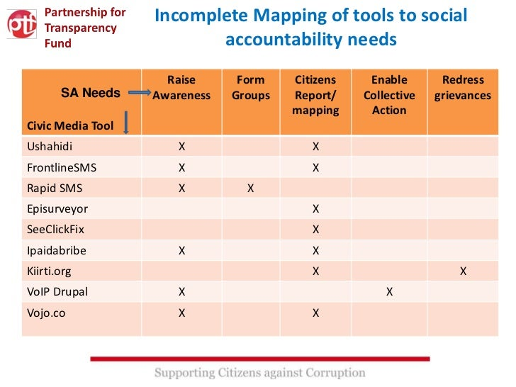Incomplete Mapping of tools to social                          accountability needs                     Raise      Form   ...