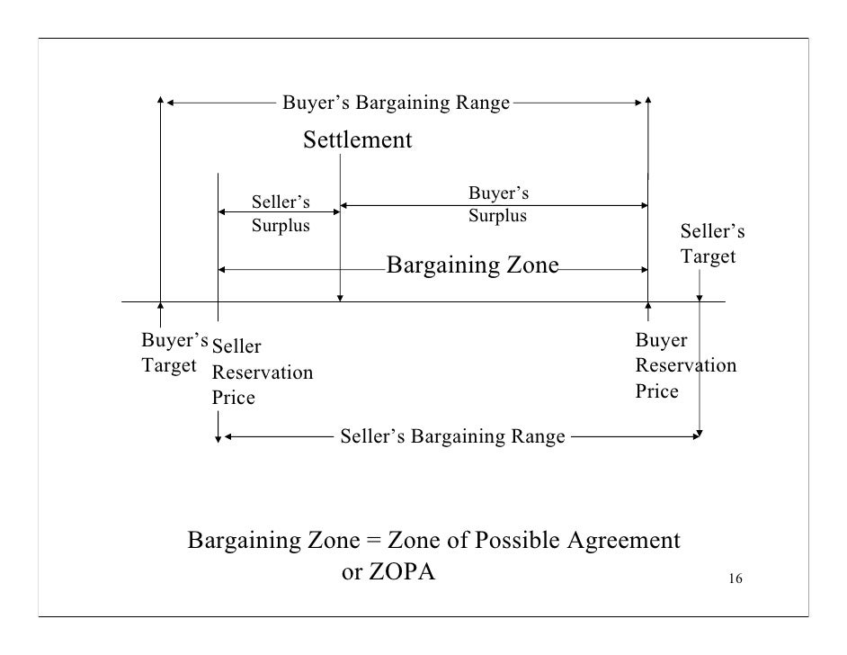 batna reservation price Batnas in negotiation: common errors and three kinds of batnas in negotiation: common errors and three kinds of , zone of possible agreement, reservation price.
