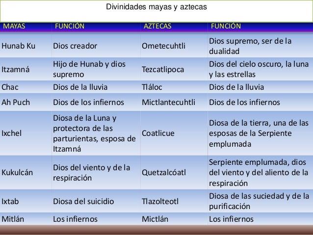 Considerado como padre de los toltecas, Quetzalcóatl, la serpiente emplumada, aparece enfrentado a Tezcatlipoca, quien, se...