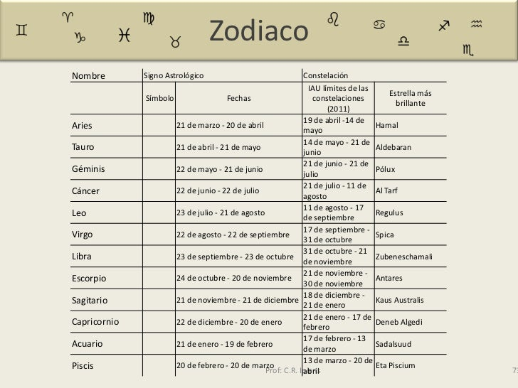 Mitos arte y etimolog as - Orden signos zodiaco ...