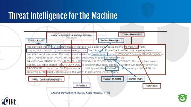 Threat Intelligence for the Machine S0129 – AutoIT T1068 – Exploitation for Privilege Escalation S0194 - PowerSploit T1003...