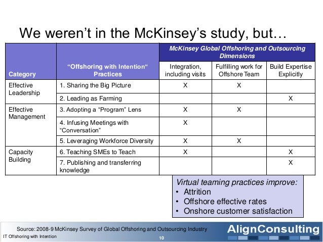 """We weren""""t in the McKinsey""""s study, but… Category """"Offshoring with Intention"""" Practices McKinsey Global Offshoring and Out..."""