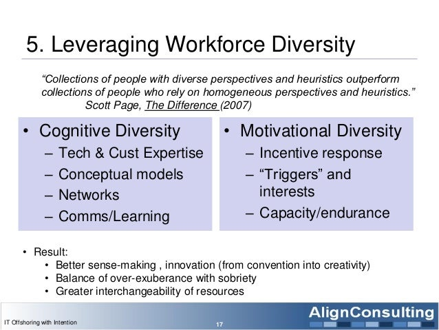 5. Leveraging Workforce Diversity • Cognitive Diversity – Tech & Cust Expertise – Conceptual models – Networks – Comms/Lea...