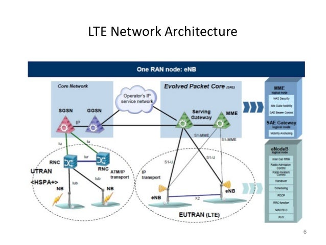 E utran architecture lte signaling troubleshooting and for Salon yasmine chlef