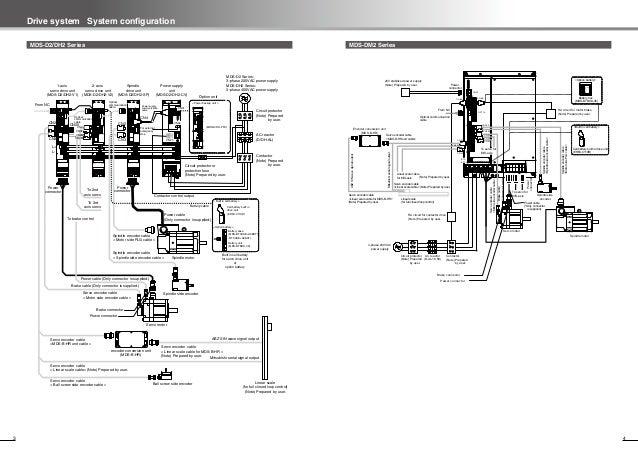 Mitsubishi Cnc Drive System General Catalog Mds D2 Dh2 Dm2 Dj Series