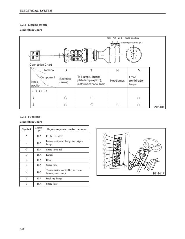 Mitsubishi Forklift Fuse Box Wiring Diagram Libraryrh171811bitmaineuropede: For A Mitsubishi Fork Lift Wiring Diagrams At Gmaili.net
