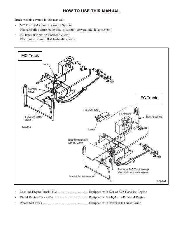 mitsubishi fg15 n forklift trucks service repair manual sn ef34l 0001 rh slideshare net