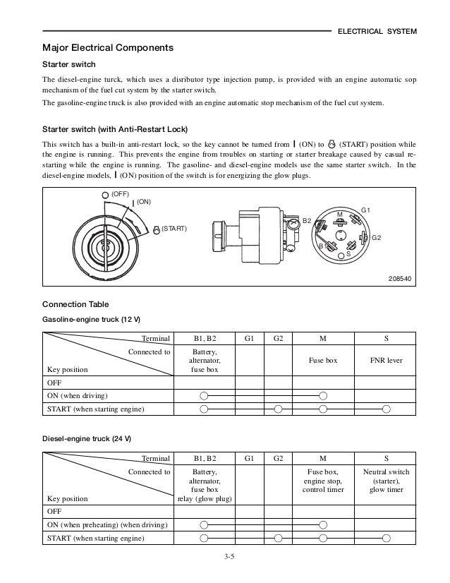 mitsubishi fg20 n forklift trucks service repair manual sn:f17d 10001\u2026 Mitsubishi Caterpillar Forklift