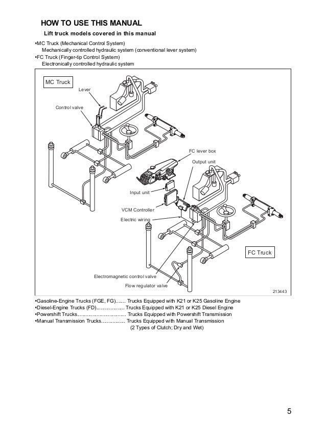 Mitsubishi Fgc15 N Forklift Trucks Chassis Mast And Options Service \u2026rhslideshare: For A Mitsubishi Fork Lift Wiring Diagrams At Gmaili.net
