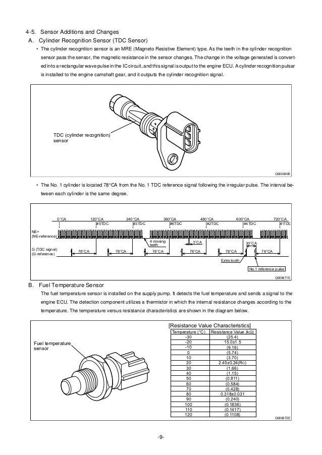 Injection Ends Qd0717e 12: Mitsubishi Canter Fuel Pump Wiring Diagram At Satuska.co