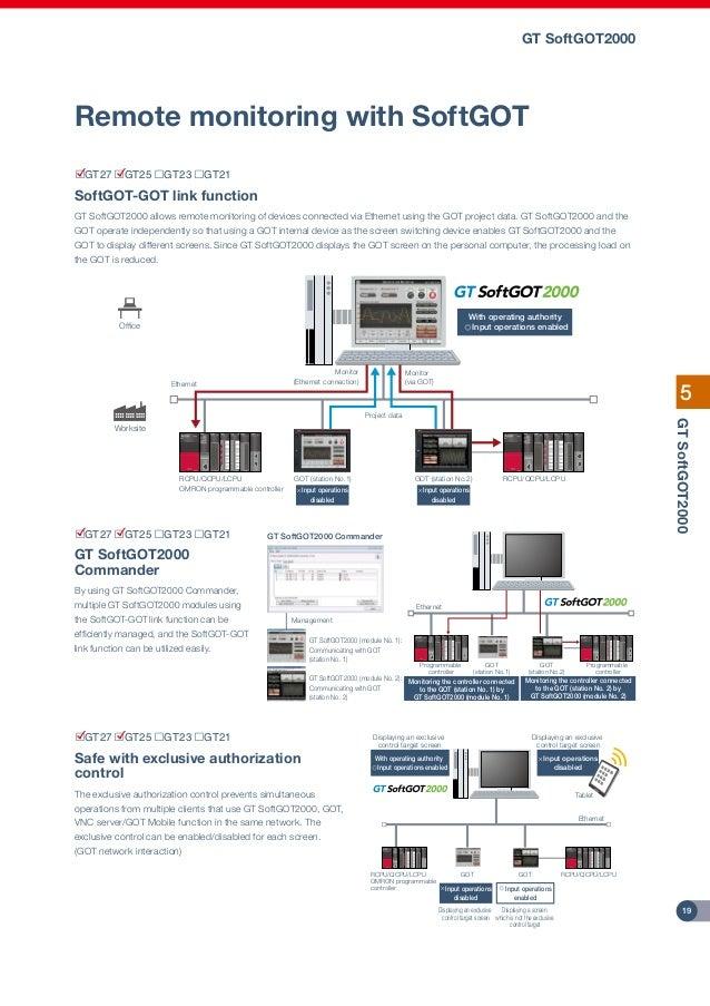 mitsubishi graphic operation terminal got2000 series concise dienha rh slideshare net