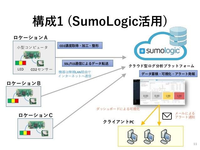 構成1 (SumoLogic活用) クラウド型ログ分析プラットフォーム クライアントPC SSL/TLS通信によるデータ転送 LED CO2センサー 小型コンピュータ ロケーションA ロケーションB ロケーションC CO2濃度取得・加工・整形 ...